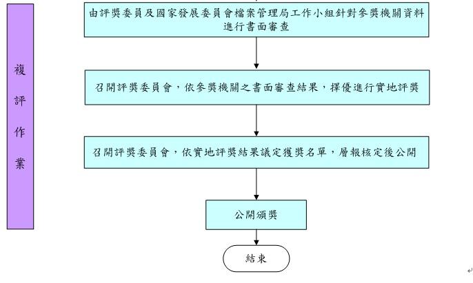 複評作業流程圖