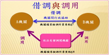 圖1 檔案借調與調用關係示意圖