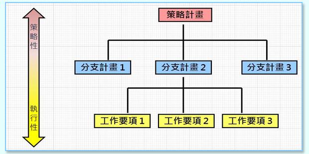 圖1 計畫體系組成概念示意圖