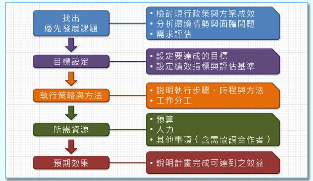 圖2 計畫編訂作業流程