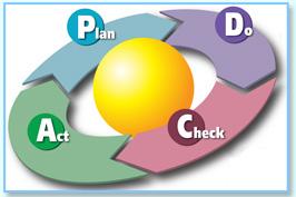 圖3 PDCA循理管理概念