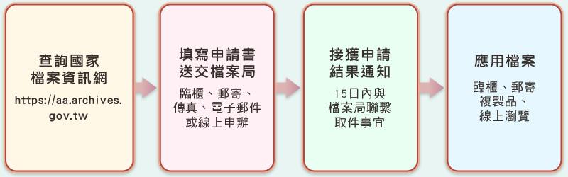 圖2 國家檔案應用流程示意圖
