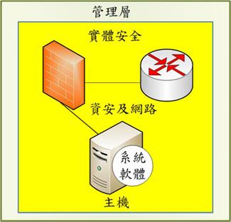 圖2 多層次管理架構