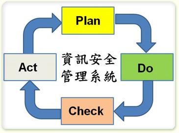 圖3 PDCA示意圖