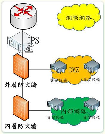 圖4 網路架構多層次防護