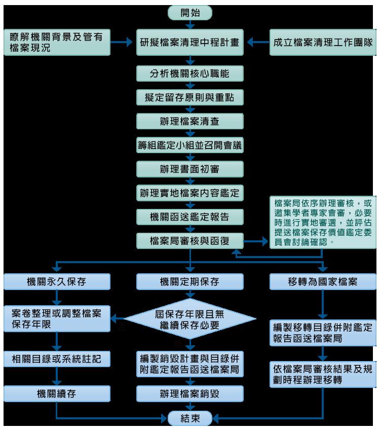 圖2:機關計畫性檔案清理作業流程