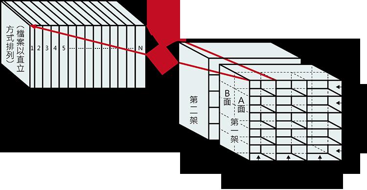圖1檔案排架長度示意圖、圖2 檔案架─架、面、層之定義