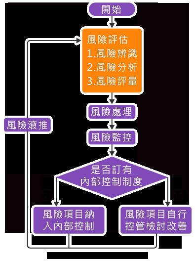 機關檔案風險管理流程示意圖