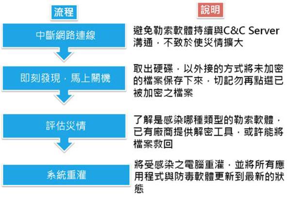 圖4 勒索軟體感染後處理流程圖  圖片出處:國立臺灣大學計算機及資訊網路中心第38期電子報