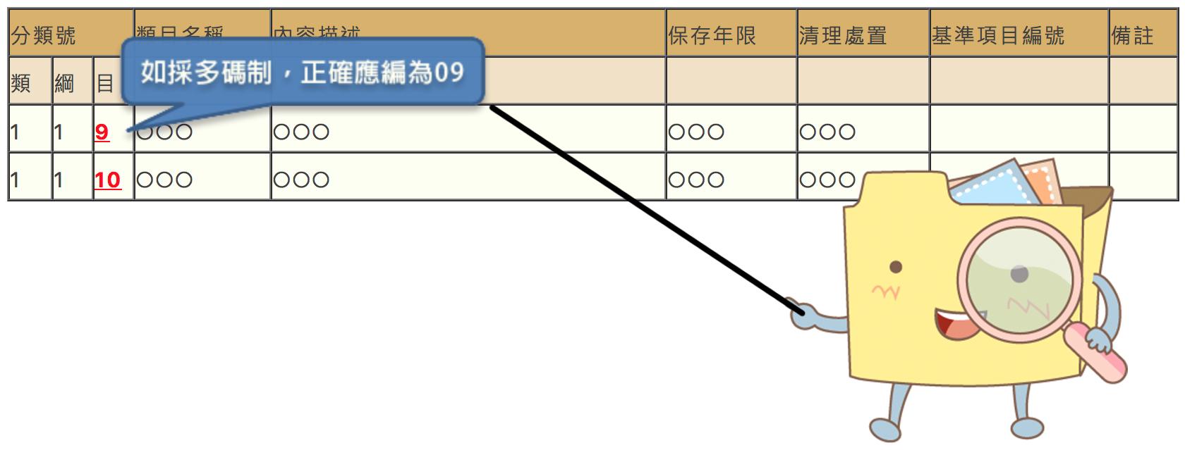 清理處置方式示意圖 圖片出處:機關共通性檔案保存年限基準(GRS)運用指引壹、二、(二)基準表內容