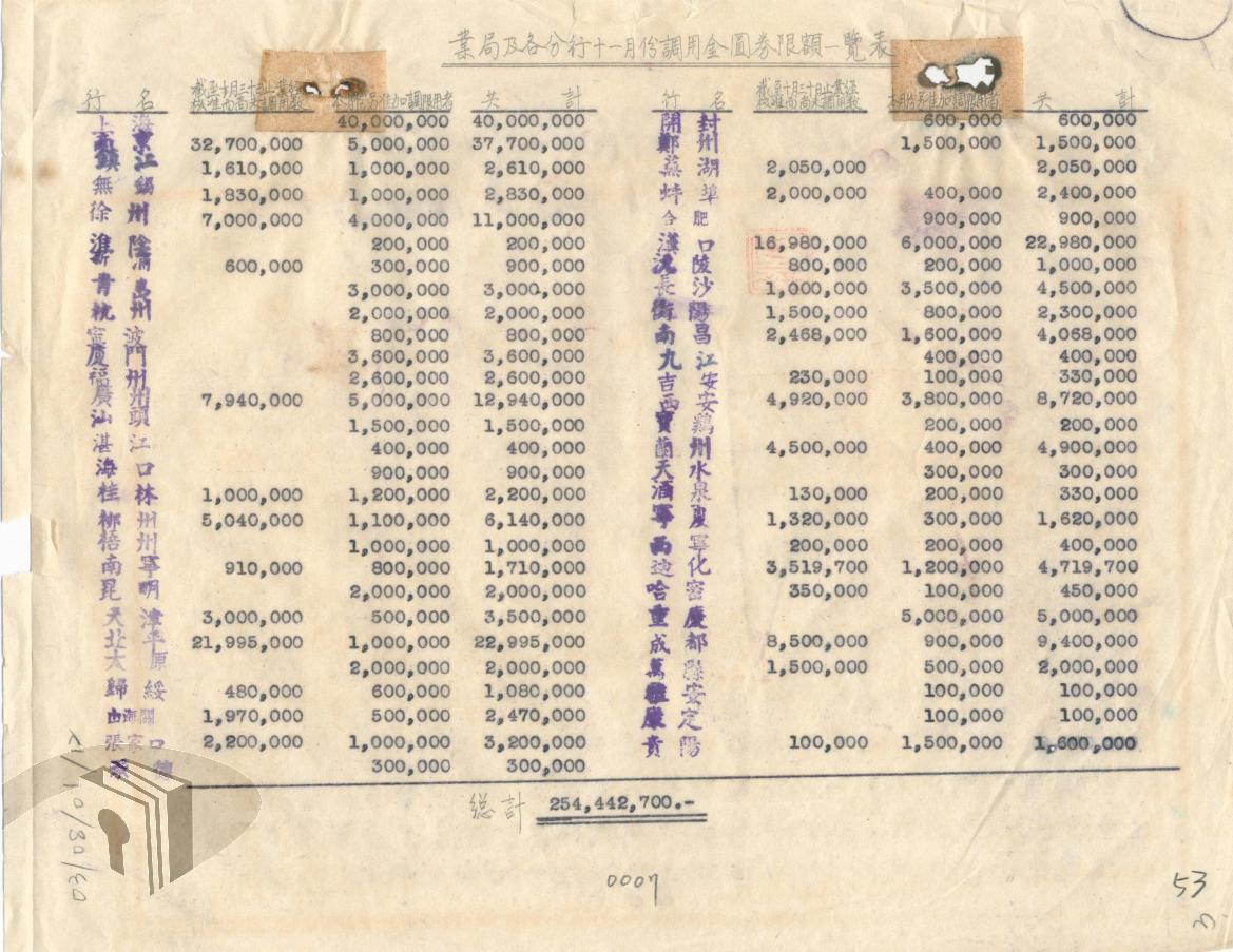 圖10 央行各分行37年11月調用金圓券限額一覽表