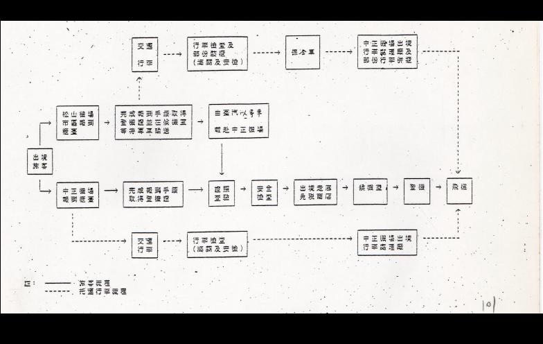 圖9 松山機場市區報到流程