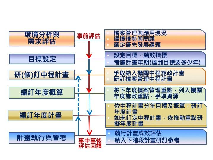 圖1 檔案管理計畫作業重點示意圖