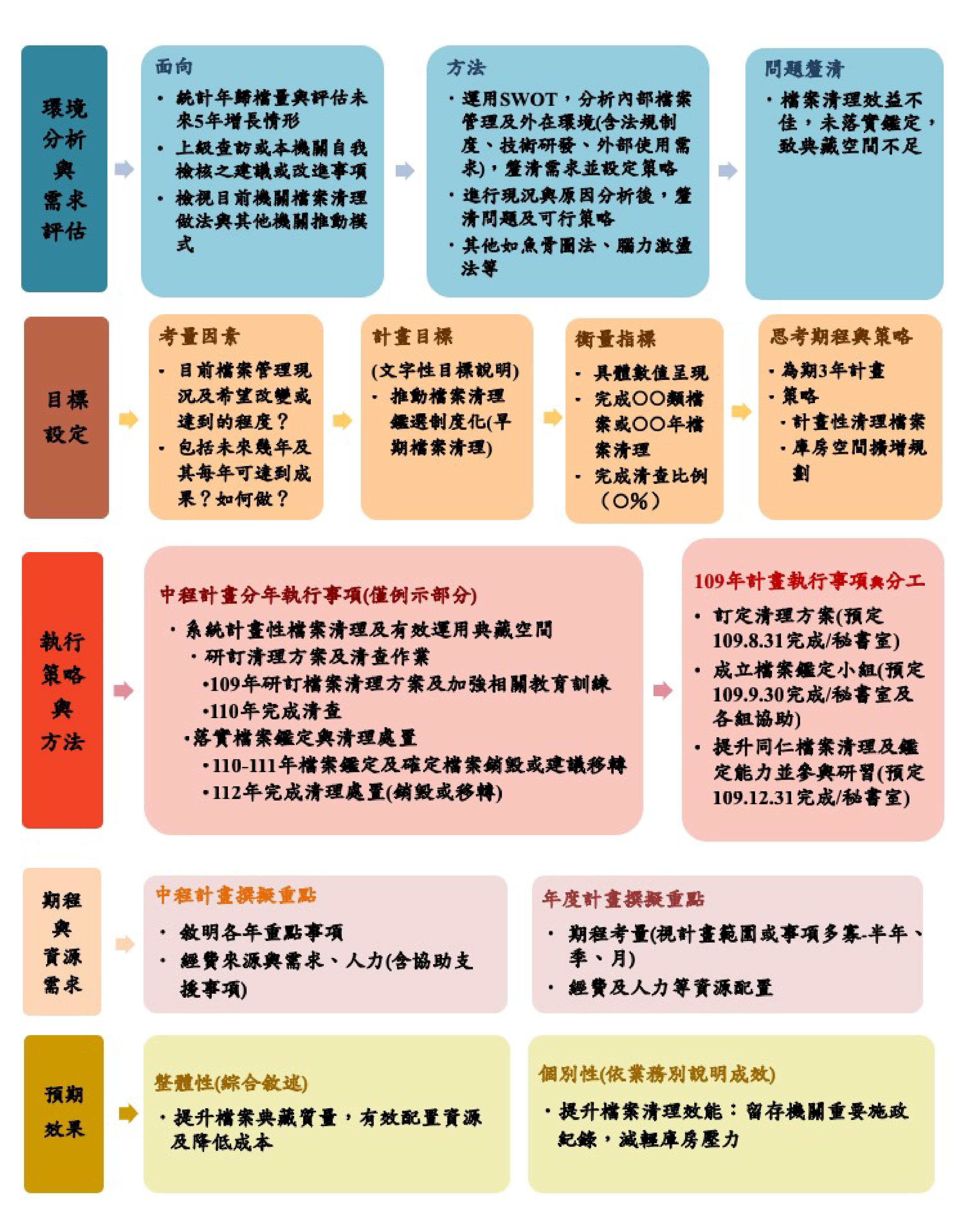 圖2 檔案管理計畫架構圖例