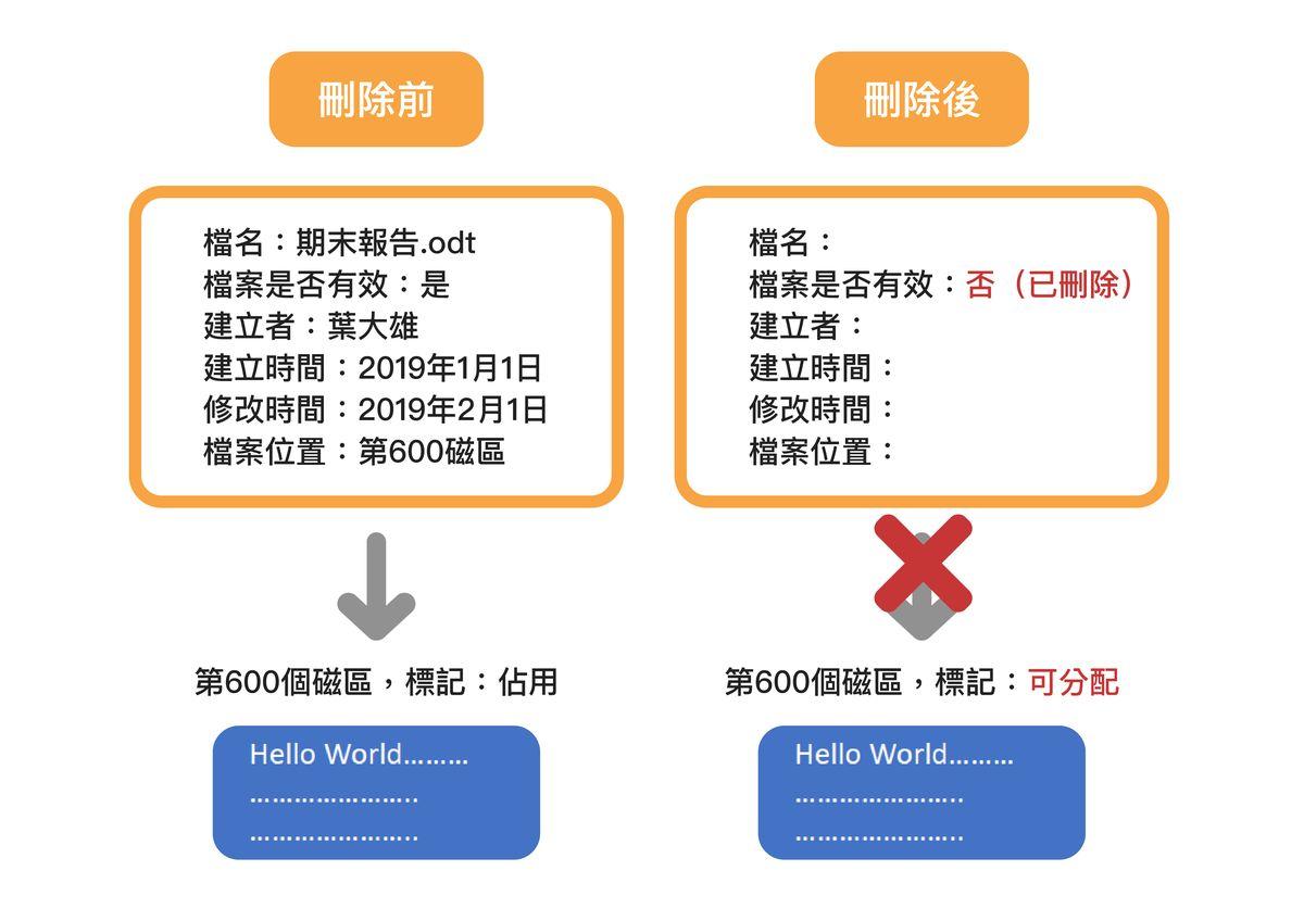 圖1 檔頭資訊與檔案刪除前/後對照