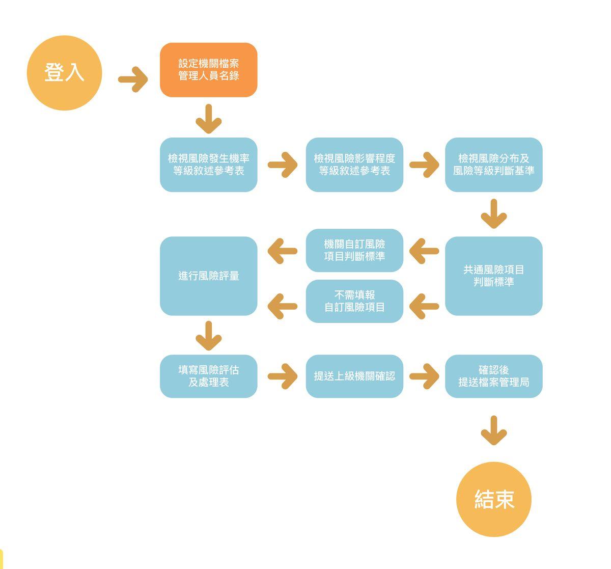 圖1 機關檔案風險填報流程圖