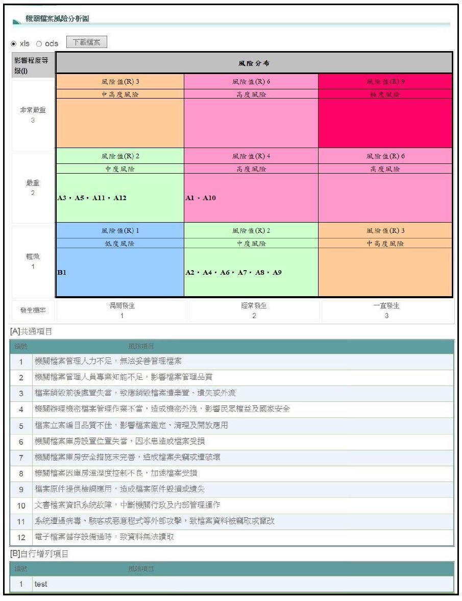 圖4 機關檔案風險分析圖例示畫面