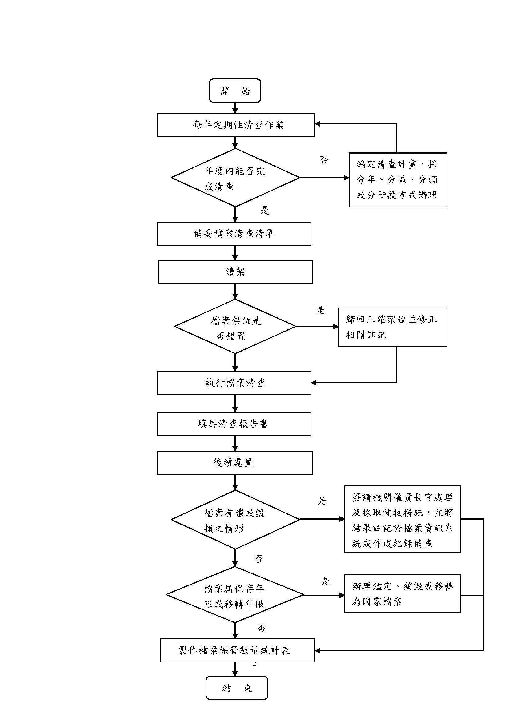 圖1 檔案清查作業流程