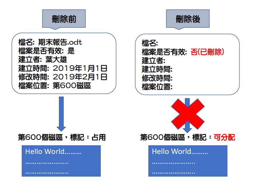 圖1 國家檔案限制應用說明表(範例)