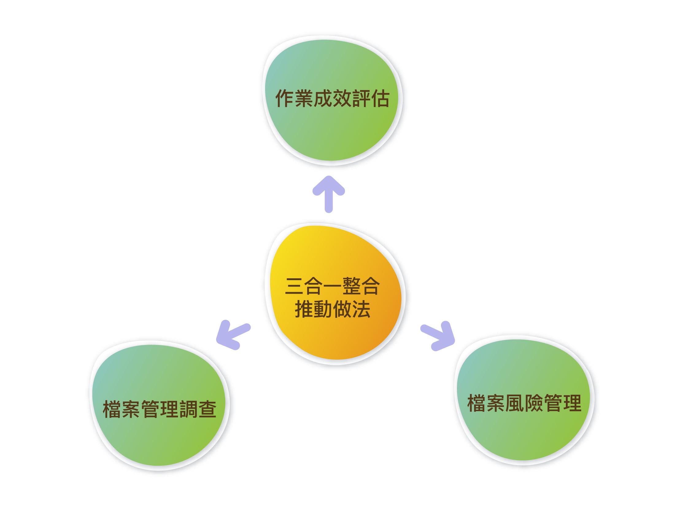 落實自主管理與輔導-檔案管理調查、機關檔案風險管理及機關檔案管理作業檢核等三系統填報簡介