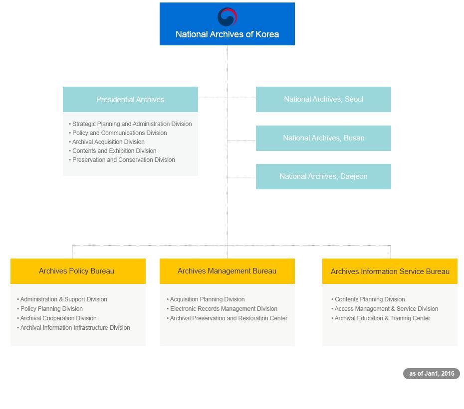 圖2 韓國國家記錄院組織圖