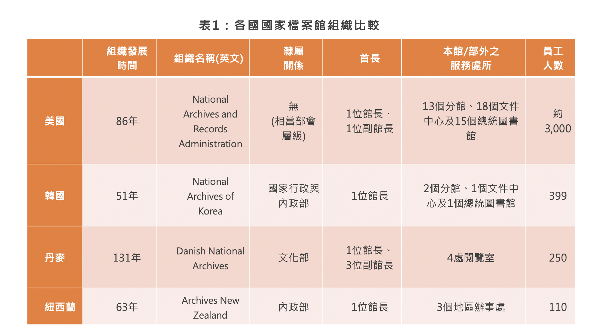 表1 各國國家檔案館組織比較