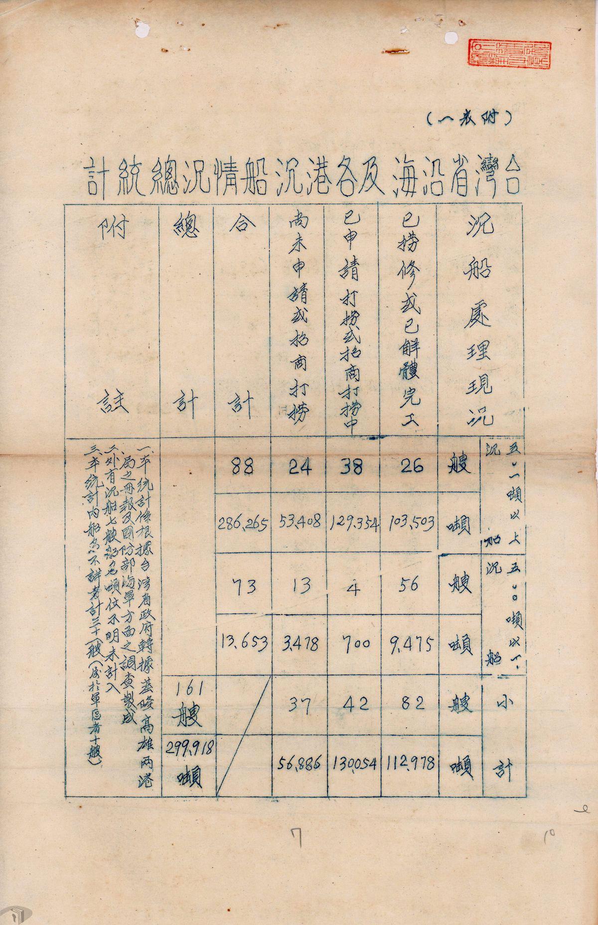 圖7 台灣省沿海及各港沉船情況總統計