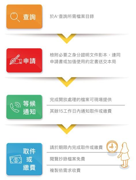 圖1 國家檔案應用申請步驟